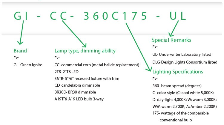 LED-part-number-configurator